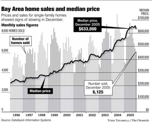 Declining Sales (And Prices) In December