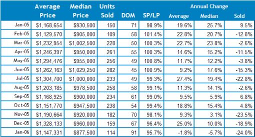 """""""Marin Home Sales and Prices Plunge"""""""