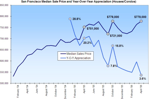 SF Median Sale Price and Y-O-Y Appreciation (Data Source: DQNews)