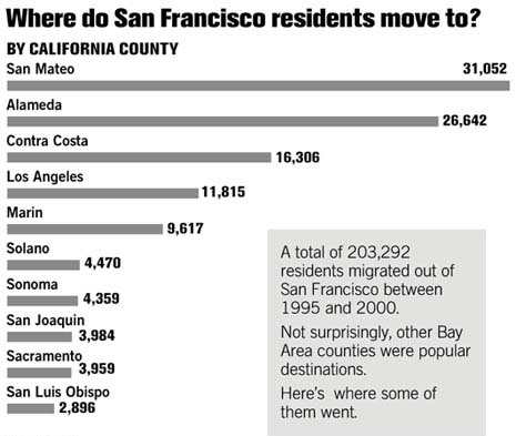 SF Moving (Image Source: The Chronicle)