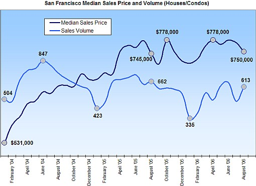 SF Median Price August 2006 (www.socketsite.com)