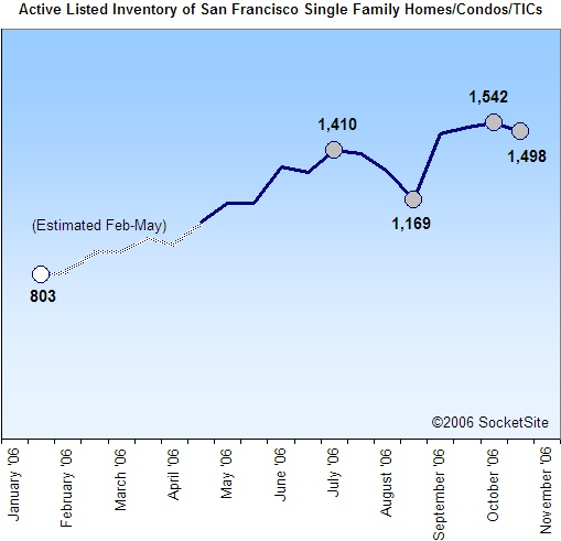 San Francisco Active Housing Inventory: 10/30/06 (www.SocketSite.com)