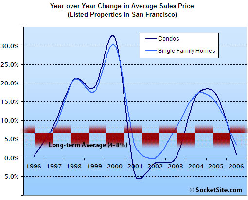 San Francisco Year-over-Year Price Change