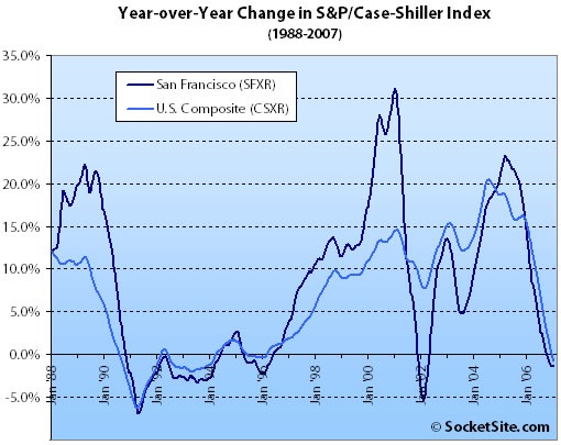 S&P/Case-Shiller Index: YOY Change 1988-2007 (www.SocketSite.com)