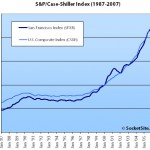 January S&P/Case-Shiller Index Down For San Francisco MSA