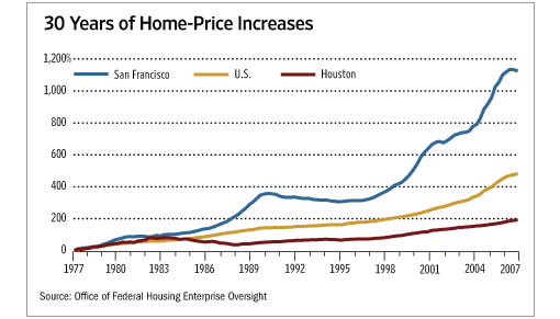 Wall Street Journal Chart: Home Price Appreciation 1977-2007