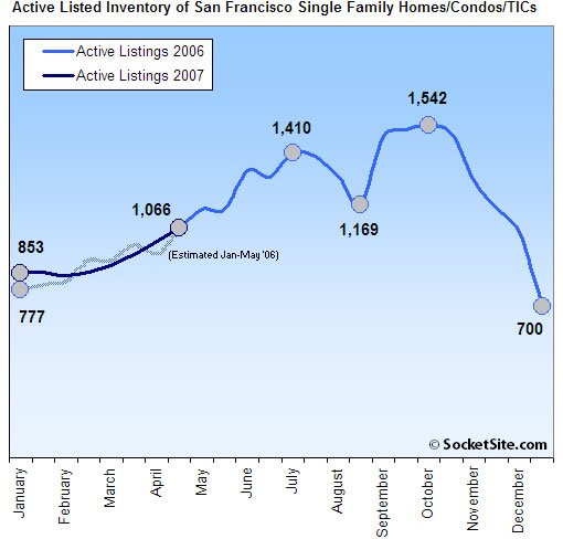 San Francisco Active Listed Housing Inventory: 4-30-07 (www.SocketSite.com)