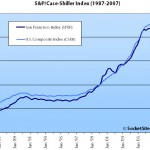 February S&P/Case-Shiller Index Decline Continues For SF MSA