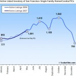 San Francisco Housing Inventory Update: 5/14/07