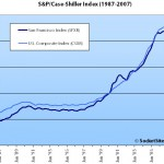 March S&P/Case-Shiller Index: Mixed Results For San Francisco MSA