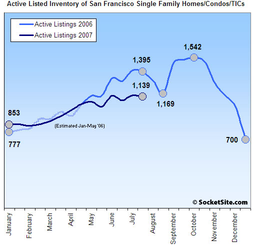 San Francisco Listed Housing Inventory Update: 7/31/07