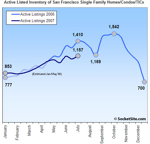 San Francisco Listed Housing Inventory: 7/16/07 (www.SocketSite.com)