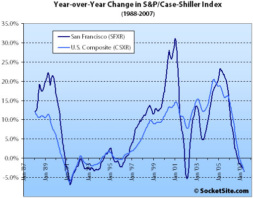S&P/Case-Shiller Index Change: May 2007 (www.SocketSite.com)