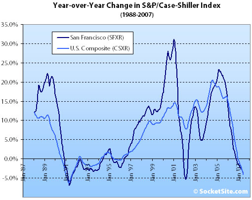 S&P Case-Shiller Index Change: June 2007 (www.SocketSite.com)