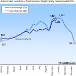 SocketSite's San Francisco Listed Housing Inventory Update: 10/1/07