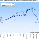 SocketSite's San Francisco Listed Housing Inventory Update: 10/29