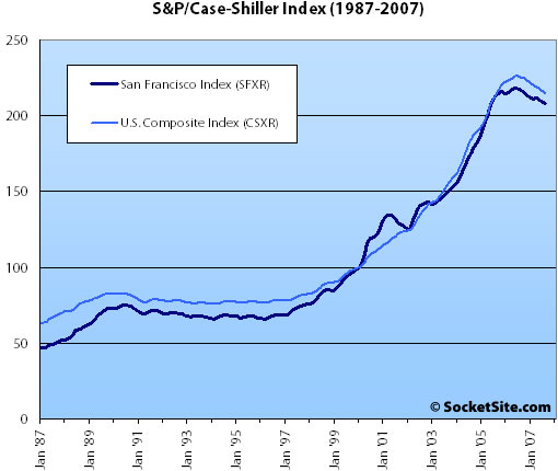 August S&P/Case-Shiller HPI: San Francisco MSA Falls (But Less)