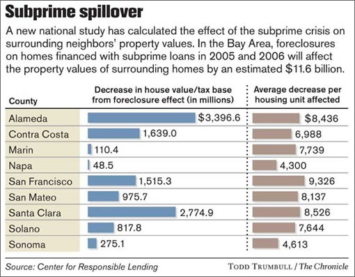Chronicle Graphic: Subprime Spillover (Image Source: SFGate.com)