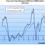 September S&P/Case-Shiller: San Francisco MSA And Price Tiers Fall