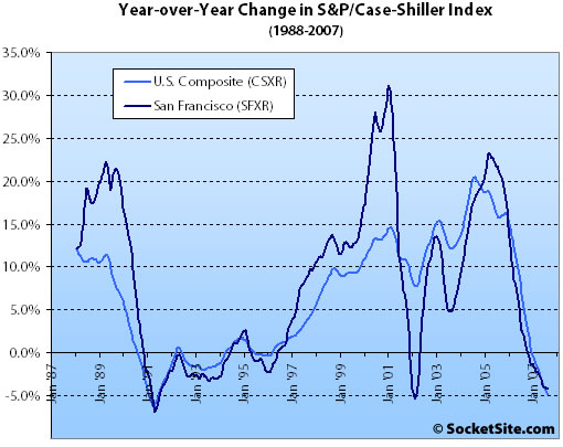 S&P/Case-Shiller Index Change: September 2007