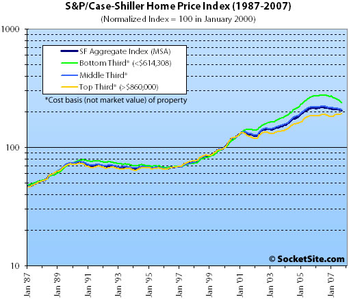 S&P/Case-Shiller Index by Price Tiers (logarithmically): September 2007