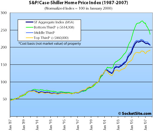 S&P/Case-Shiller San Francisco Price Tiers: September 2007