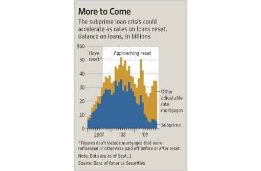 WSJ Mortgage Reset Chart (Image Source: wsj.com)
