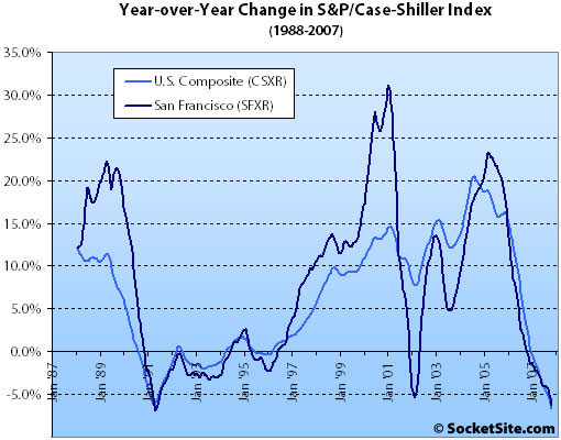 October S&P/Case-Shiller: San Francisco MSA And Price Tiers Fall