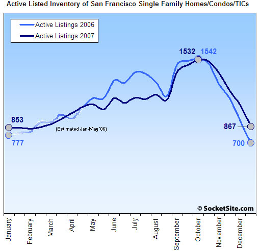 SocketSite's San Francisco Listed Housing Inventory Update: 1/02/08