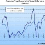 November S&P/Case-Shiller: San Francisco MSA Continues Decline