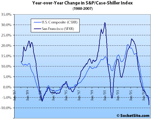 S&P/Case-Shiller Index Change: November 2007 (www.SocketSite.com)
