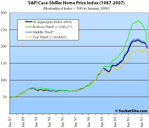 S&P/Case-Shiller Index Price Tiers: November 2007 (www.SocketSite.com)