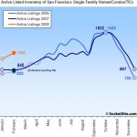 SocketSite's San Francisco Listed Housing Inventory Update: 2/19/08