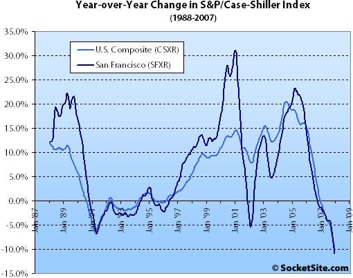 S&P/Case-Shiller Index Change: December 2007 (www.SocketSite.com)