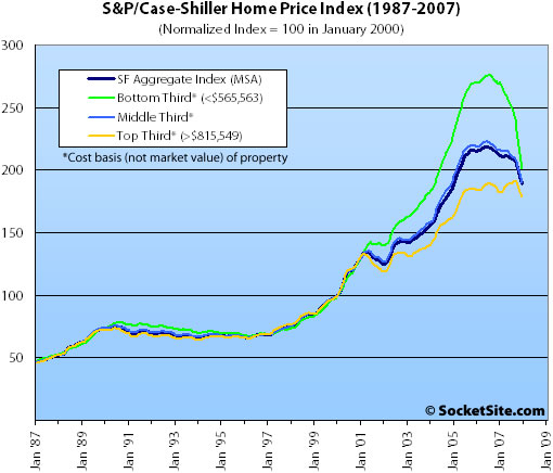 S&P/Case-Shiller Index Price Tiers: December 2007 (www.SocketSite.com)