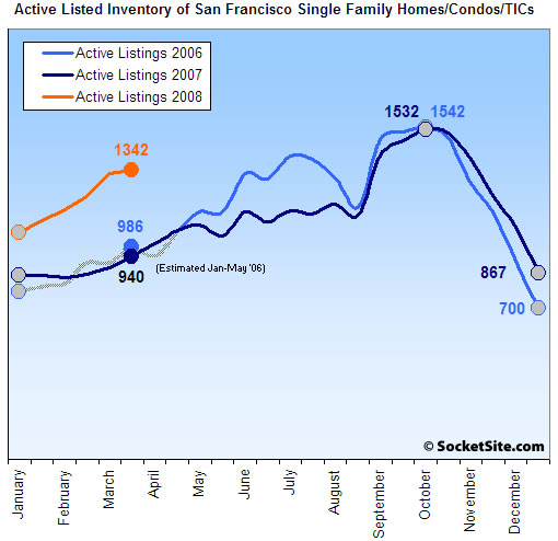 San Francisco Active Listed Housing Inventory: 3/31/08 (www.SocketSite.com)