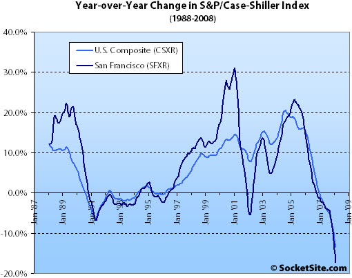 S&P/Case-Shiller Index Change: February 2008 (www.SocketSite.com)