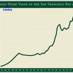 "First Republic Prestige Home Index For ""San Francisco"" Falls (Again)"