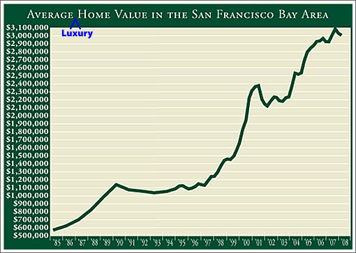First Republic Prestige Home Index: San Francisco Q1 2008
