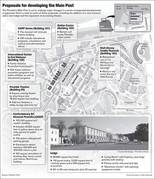Chronicle Graphic: Presidio Proposals (Image Source: SFGate.com)
