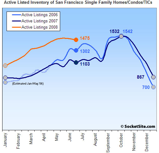 SocketSite's San Francisco Listed Housing Inventory Update: 6/30/08