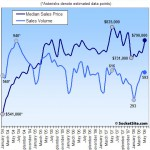 San Francisco Recorded Sales Activity In May: Down 3.7% YOY