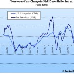 May S&P/Case-Shiller: San Francisco MSA Declines (But Rate Slows)