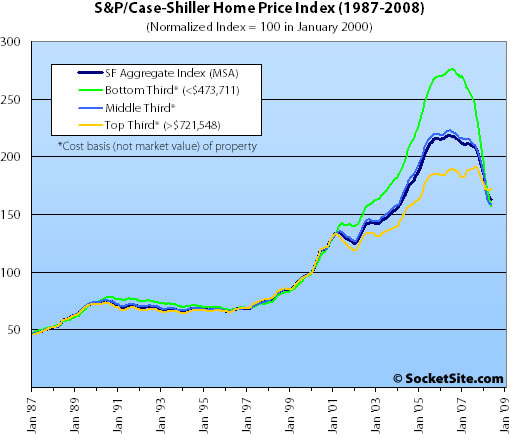 S&P/Case-Shiller Index San Francisco Price Tiers: May 2008 (www.SocketSite.com)