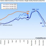SocketSite's San Francisco Listed Housing Inventory Update: 8/18/08
