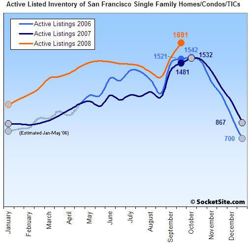 San Francisco Listed Housing Inventory: 9/29/08 (www.SocketSite.com)