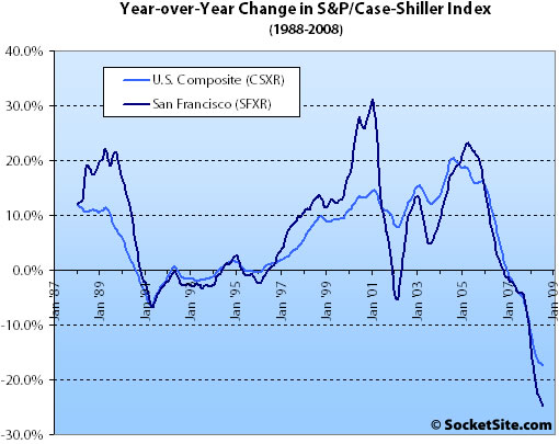 S&P/Case-Shiller Index Change: July 2008 (www.SocketSite.com)