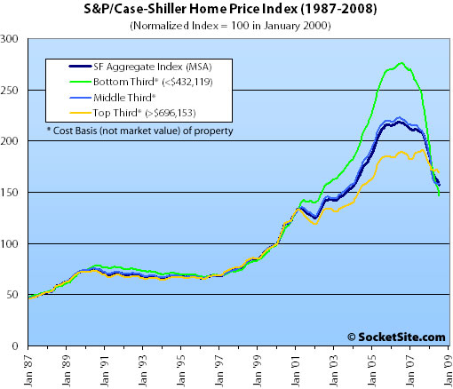 S&P/Case-Shiller Index San Francisco Price Tiers: July 2008 (www.SocketSite.com)