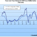 August S&P/Case-Shiller: San Francisco MSA Decline Accelerates