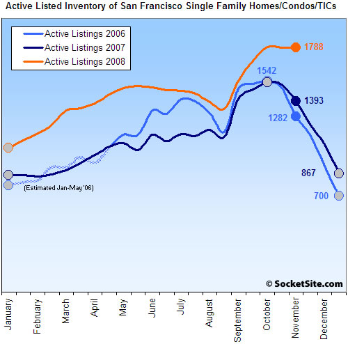 San Francisco Listed Housing Inventory: 11/17/08 (www.SocketSite.com)